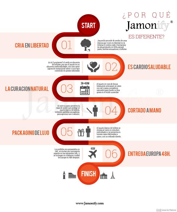 Jamonify es diferente