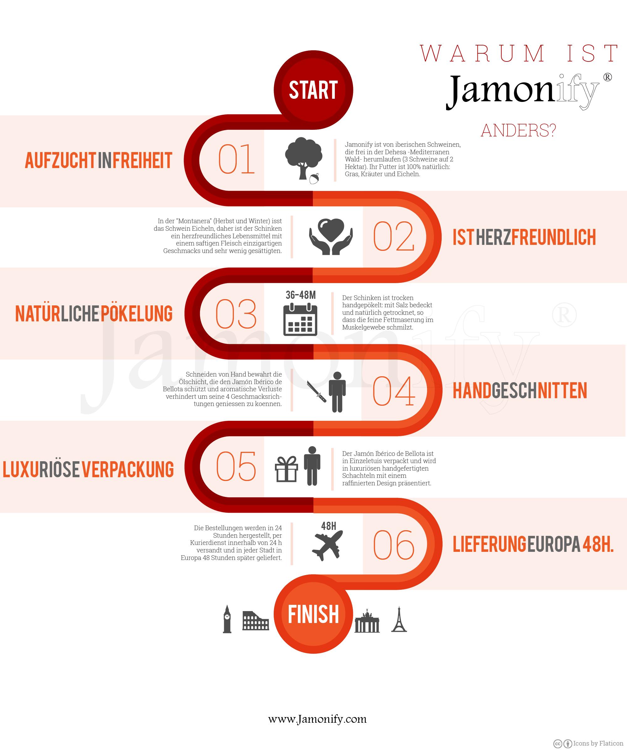 Warum ist Jamonify Anders?