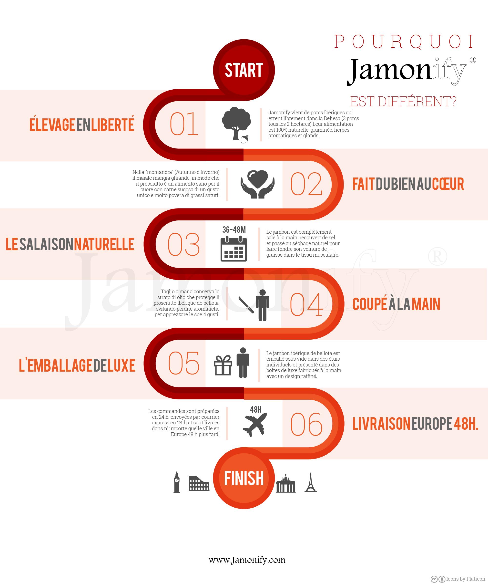 Porquoi Jamonify est Différent?